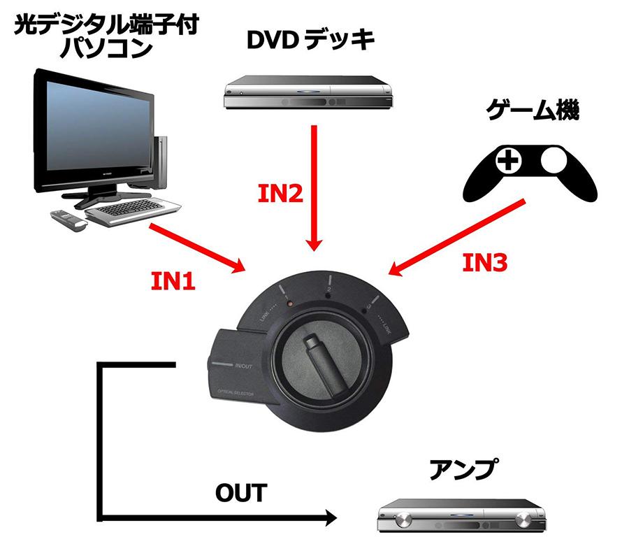 手動式光デジタル音声セレクター!電源不要の3入力対応