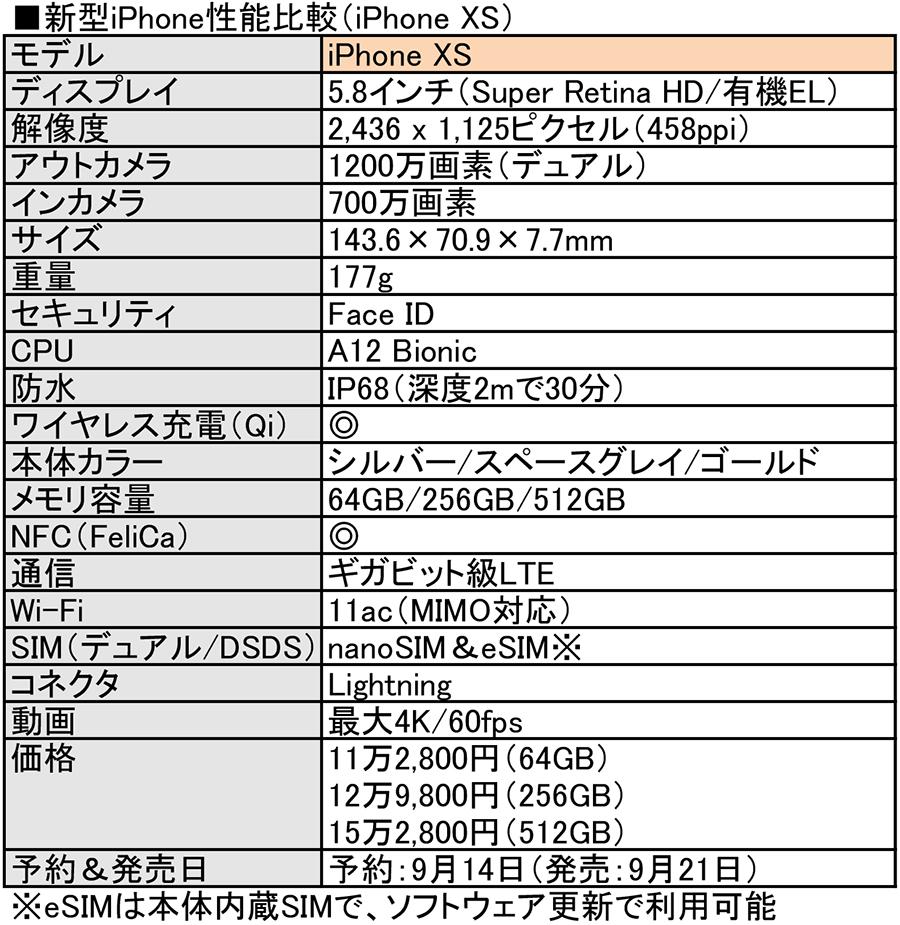 新型iPhone XS/XS Max/XRが発売に!