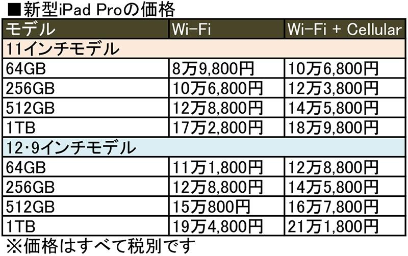 新型iPad Pro ホームボタンが消えFace IDを採用 果たして買いなのか?