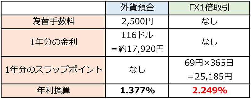 【お得】FXで外貨預金よりコスパよく金利(スワップ)収入を得る方法