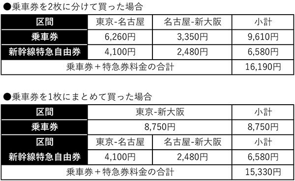新幹線や電車などの乗車券は距離101キロを超えると途中下車OKって知ってた!?