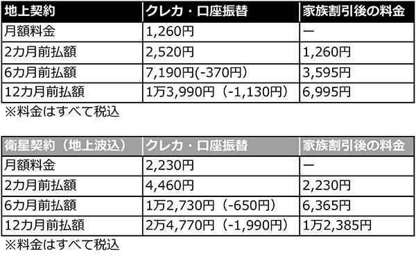 【裏技】NHK受信料を半額にする方法があった! 滞納があると利用不可