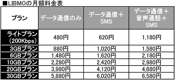 株主優待で格安SIM「LIBMO」がどこよりも安く利用でき配当ももらえる!