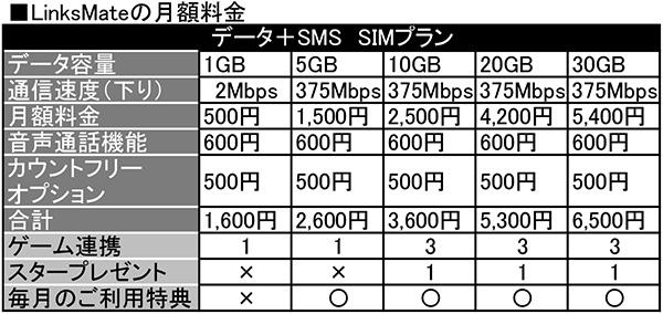 ソーシャルゲームし放題の【格安SIM】「LinksMate」