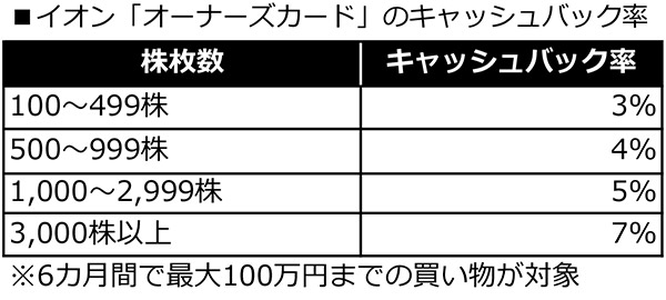 【イオン株主優待】最大7%OFFで買い物ができイオンラウンジも使える