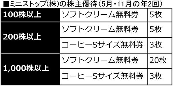 【株主優待】ミニストップならソフトクリームが無料で食べられる!