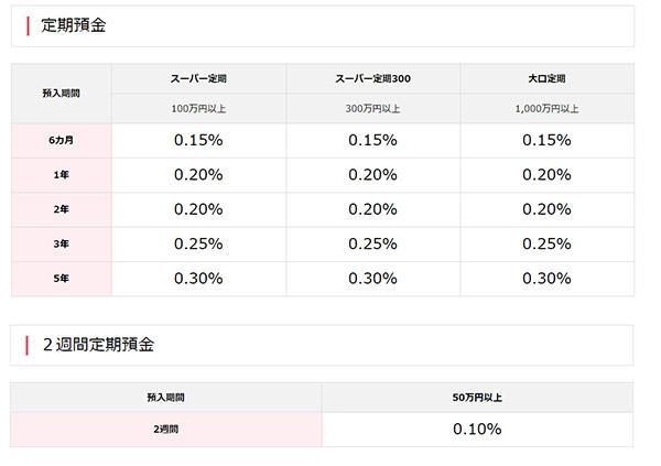 【ネット銀行】「オリックス銀行」定期預金金利0.3%はダントツ高い!