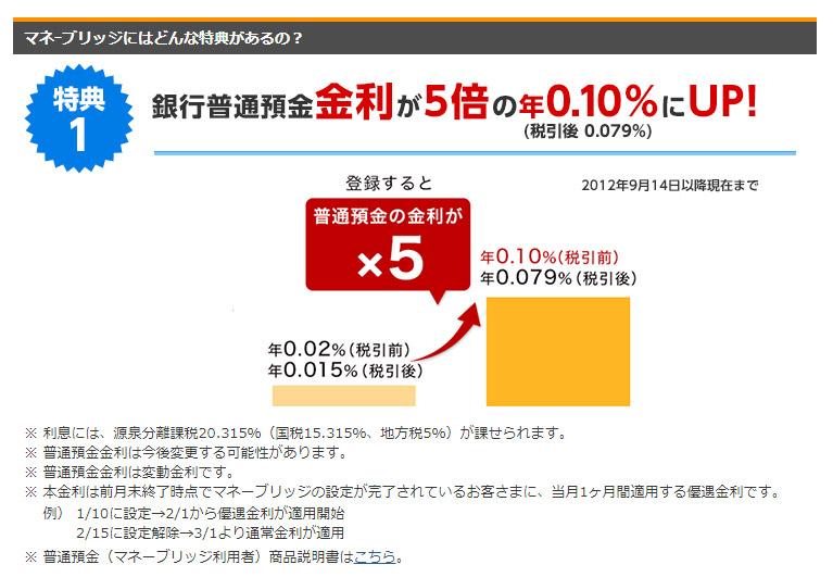 【ネット銀行】楽天銀行なら「マネーブリッジ」設定で普通預金でも0.1%の高金利!