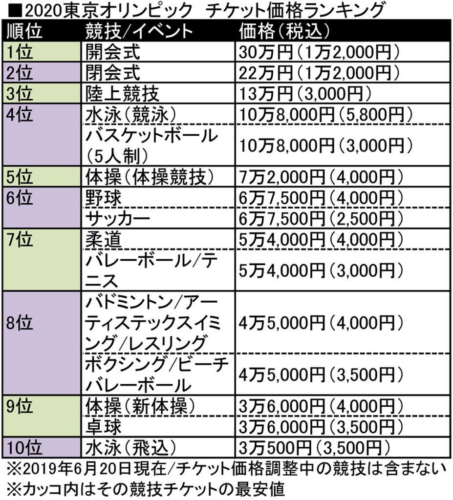 2020東京オリンピック チケット値段(価格)ランキングベスト10発表!