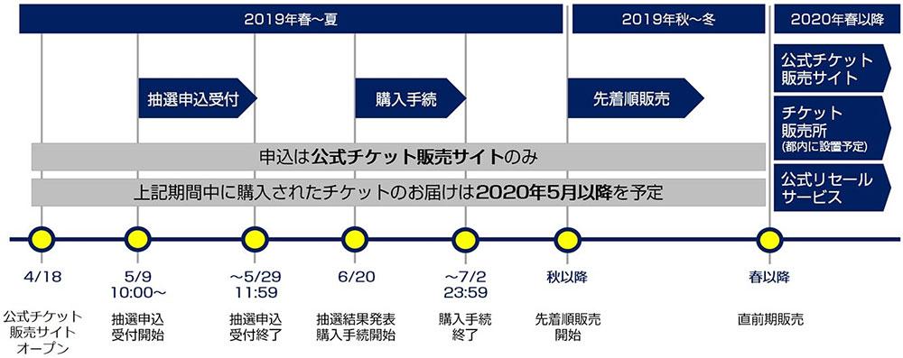 2020東京オリンピック これからチケットをゲットする【裏ワザ】