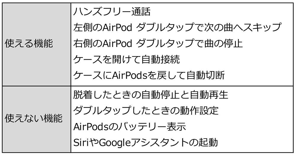 AirPods(エアポッズ)をAndroidスマホで利用する方法! ペアリングできれば使える