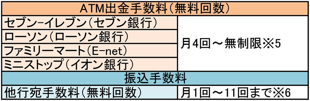 ネット銀行オススメ6社のATM手数料と振込手数料を比較してみた!
