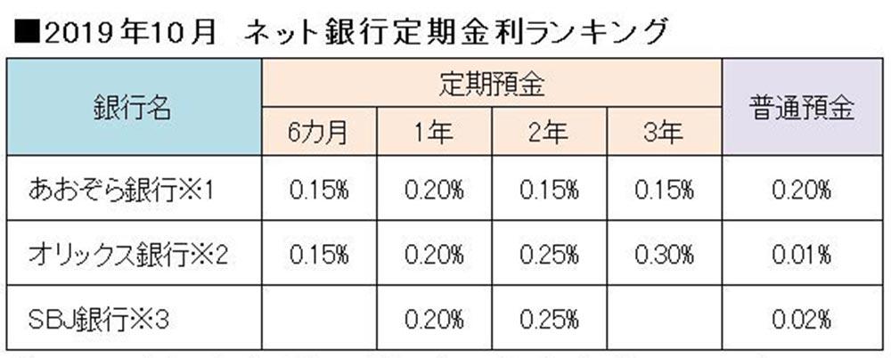 2019年10月「ネット銀行」の預金金利ランキングTOP3 おすすめの利息が良い銀行はどこ?