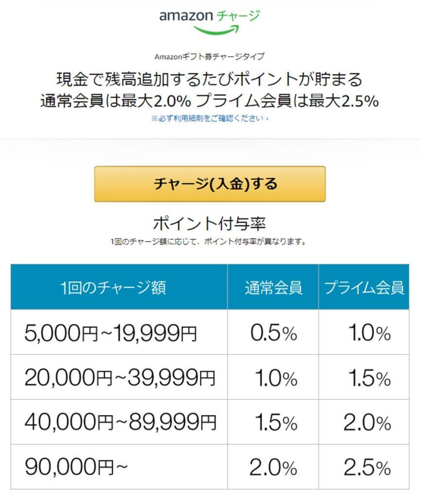 チャージタイプ「Amazonギフト券」を使うと最大2.5%還元してもらえる! その使い方と支払い方法とは