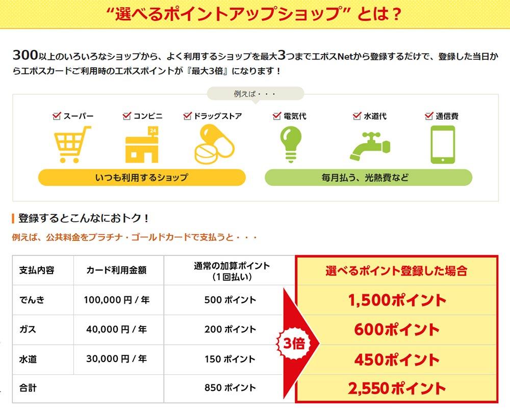 EPOS(エポス)ゴールドカードはよく使うお店を登録するだけで3倍のポイントがつく!