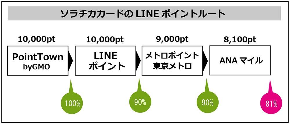 陸(おか)マイラーに激震! マイルへ高還元のLINEポイント→メトロルートが終了