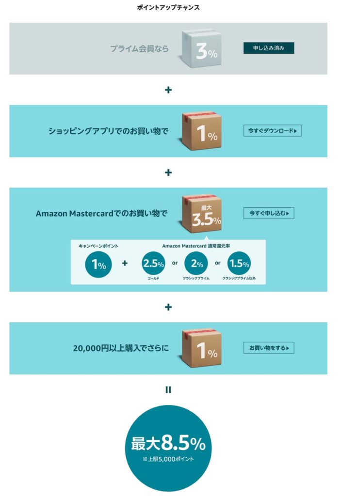毎年恒例のAmazon「サイバーマンデー」大型年末セールが12月6日(金)から開催!