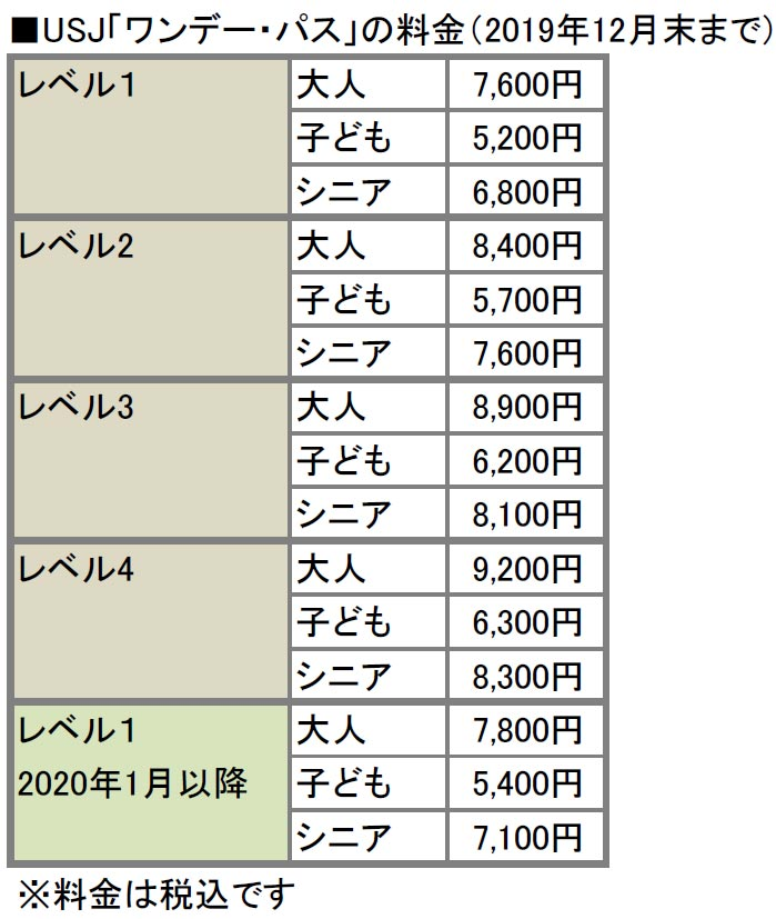 USJ(ユニバーサルスタジオジャパン)のチケットを安く買う7つの方法 知らないと損する!