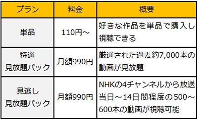 NHK紅白歌合戦を見逃しても大丈夫!「U-NEXT」で見逃し配信を実質無料で視聴する方法