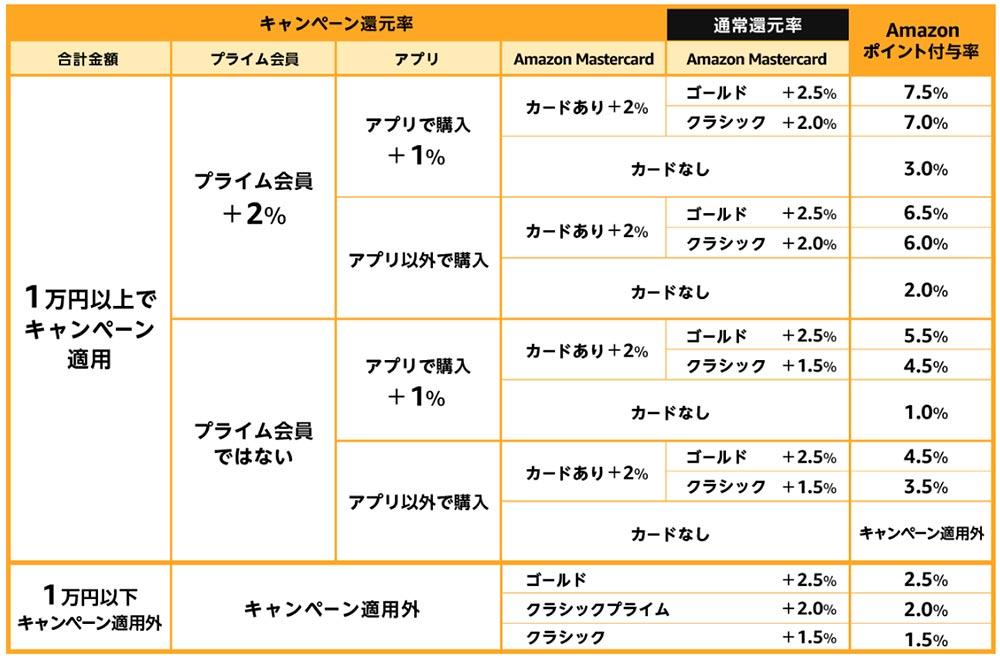 「Amazonタイムセール祭り」2月1日~3日まで開催! ソニー4K液晶テレビが安い