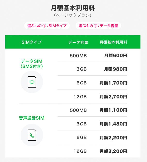 LINEモバイルが新プラン発表! 3GBの音声通話SIMが月額1,480円は確かに安い