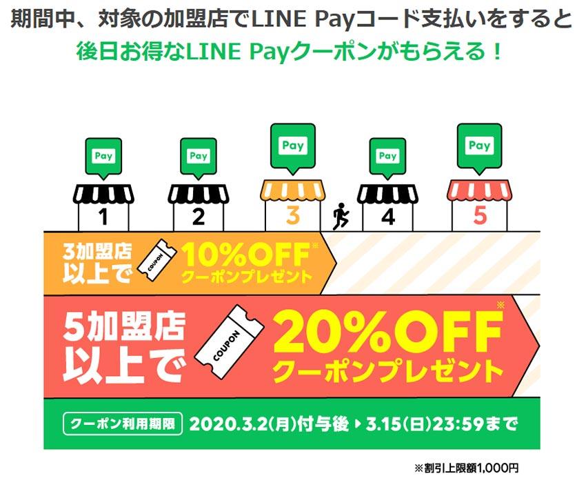 LINE Payの「Payトクマラソン」キャンペーン 最大20%オフのクーポンがもらえる