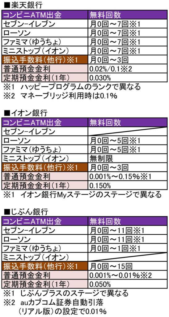【2020年2月・最新版】ATM出金手数料や振込手数料がお得なネット銀行はこれ!