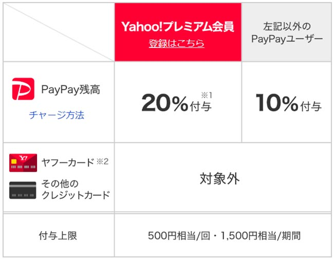 PayPay、3月のポイント還元キャンペーンはイトーヨーカドーやクリーニング店で実施