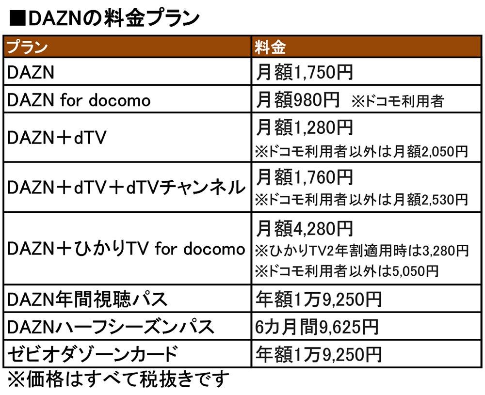 「DAZN(ダゾーン)」見るならドコモユーザーが圧倒的に安い! 加入割引きプラン解説2020
