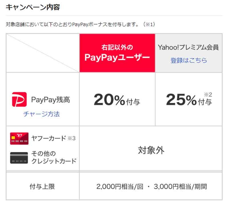 PayPay(ペイペイ)が4月からガスト、ジョナサン等で「20%戻ってくる!」キャンペーン実施!