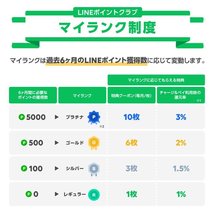 LINEの「マイカラー」が5月から「LINEポイントクラブ」に移行 ポイント還元率最大3%