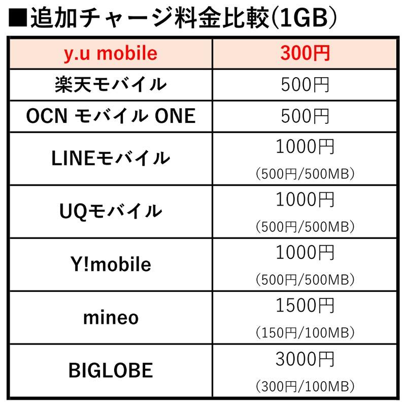 格安SIM「y.u mobile」は余ったデータ100GBまで永久不滅繰越し+無料修理保証付きで今なら実質1年タダ