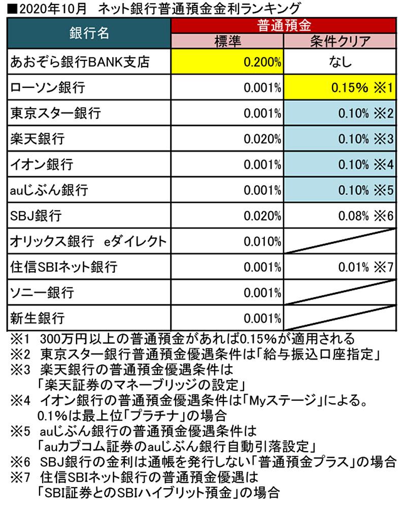 ランキング 定期 預金 金利